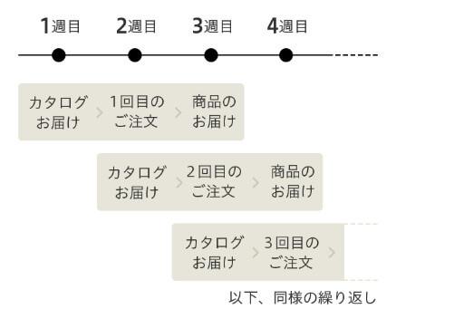パルシステムの配送サイクル
