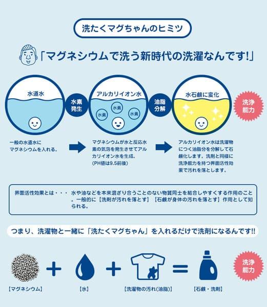洗濯マグちゃん説明