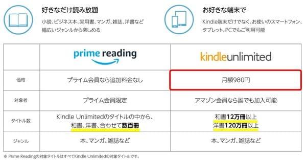 Primereading-KindleUnlimited